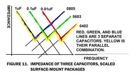 bypass capacitor placement bypass capacitor placement 28 images optimal decoupling capacitor sizing and placement for