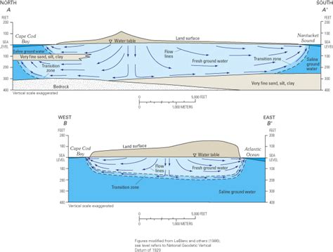 river cross section graph river cross section graph how to make a cross section