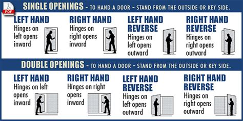interior door swing chart door handing explained brosco door handing door