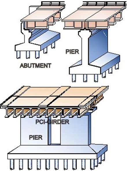 pier adalah education macam macam struktur jembatan