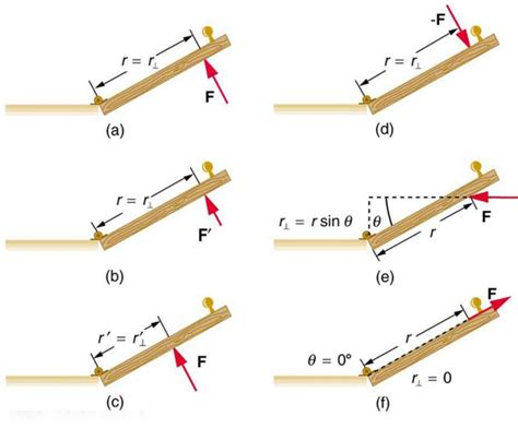 The Second Condition the second condition for equilibrium physics