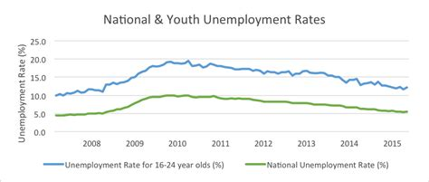 employment and unemployment among youth summary youth unemployment increases slightly in may but stays