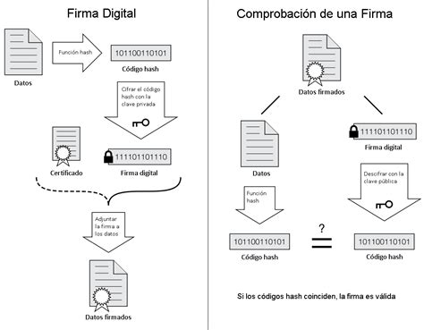 Firma Digital Wikipedia La Enciclopedia Libre | archivo firma digital png wikipedia la enciclopedia libre