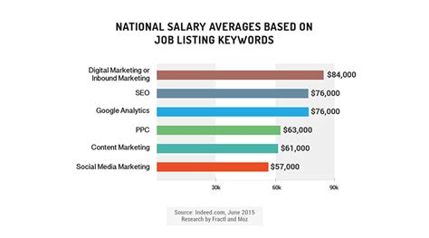 new data for employers hiring to find marketing