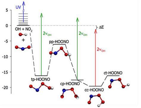 online tutorial in chemistry chemistry help homework online