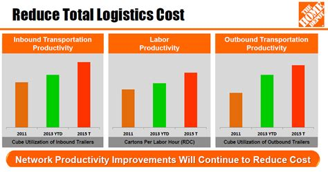 Home Design Software Home Depot 10 Reasons Why Supply Chain Is Not Boring Consultant S Mind