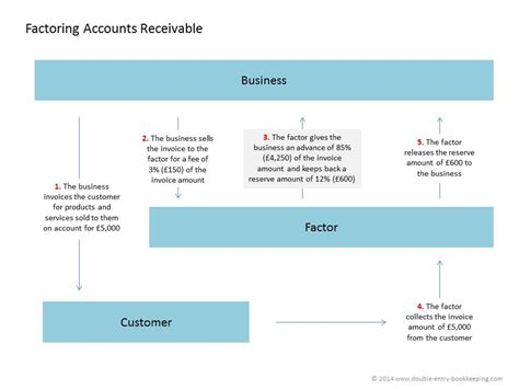 accounts receivable flowchart accounts receivable flowchart create a flowchart