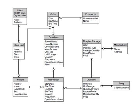 database design normal form mysql create normalized database schema in 3rd normal