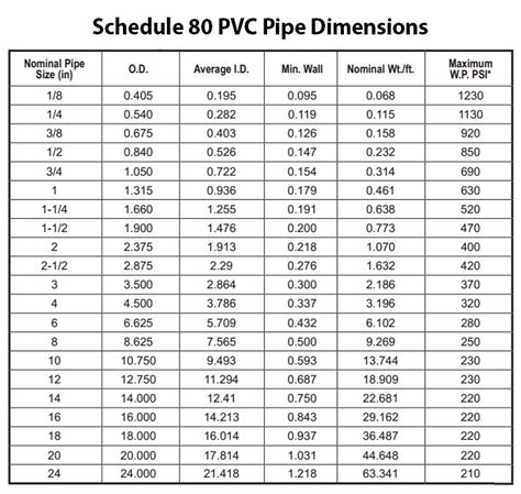 Plumbing Fittings Dimensions by Pipe Fittings Dimensions Chart Pipe Fitting Chart Fsocietymask Co Ratelco