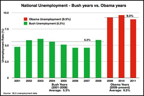 average unemployment under bush webcommentary tm is quot change quot always a good thing