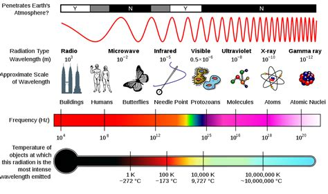 Gamma Rays Wavelength And Frequency Range | eli climate change support materials planetary energy