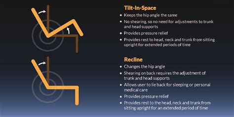 Justification Letter For Tilt In Space Wheelchair Tilt In Space Vs Recline Strollers Adaptivemall