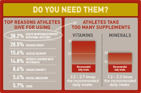 supplement use statistics supplements canadian centre for ethics in sport