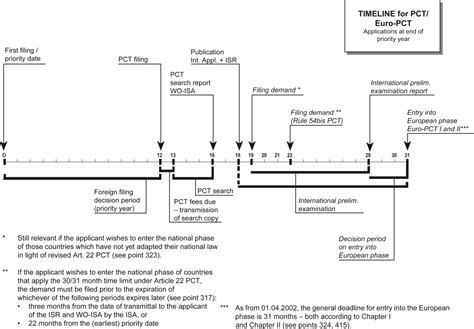 design application pct annex iii timeline for international applications