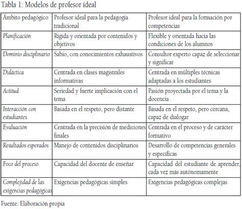 tipos de preguntas generales y especificas la formaci 243 n por competencias y los estudiantes