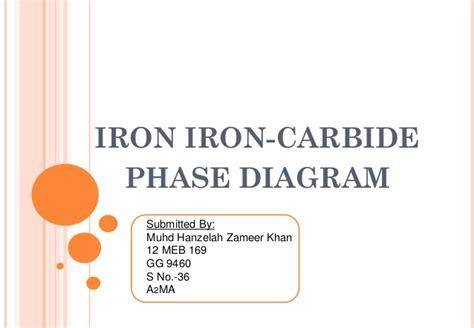 iron carbide diagram ppt phase diagram