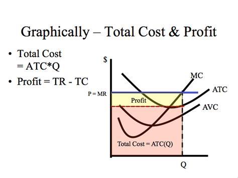 econ 150 microeconomics image gallery total profit