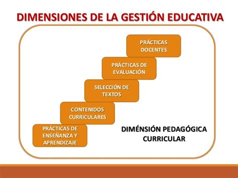 Modelo De Gestion Curricular Definicion administraci 243 n y gesti 243 n educativa