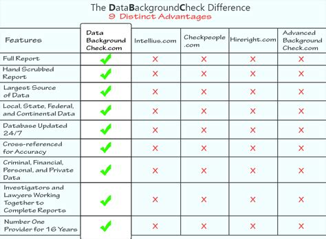 Most Thorough Background Check Data Background Check