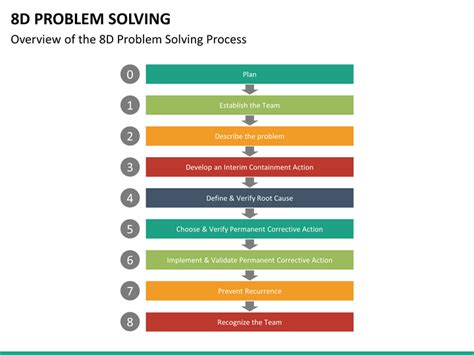 8 step problem solving template 8d problem solving powerpoint template sketchbubble