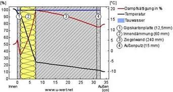 calciumsilikatplatten knauf heizk 246 rpernische shkwissen haustechnikdialog