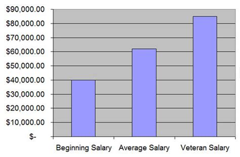 Average Salary Marine Biologist by Marine Biologist S Need Nothing More Than A Bachelor S De Thinglink