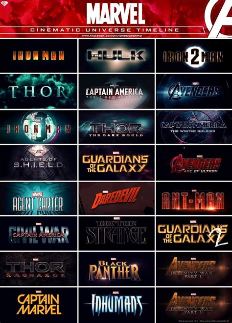 film marvel fase 1 marvel cinematic universe phases 1 2 3 what an exciting