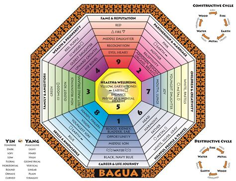 Feng Shui Argent by The Feng Shui Bagua Mapping Energy Flow Wuehcai S Feng