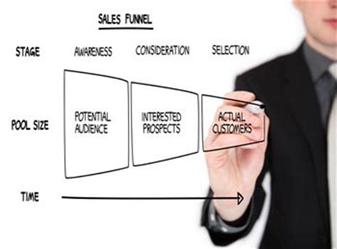how to sell to consumers expert business advice