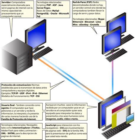 imagenes en web desarrollo web wikipedia la enciclopedia libre