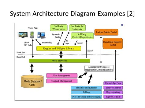 machine architecture diagram sa capstone requirements and design week 2 syst36367