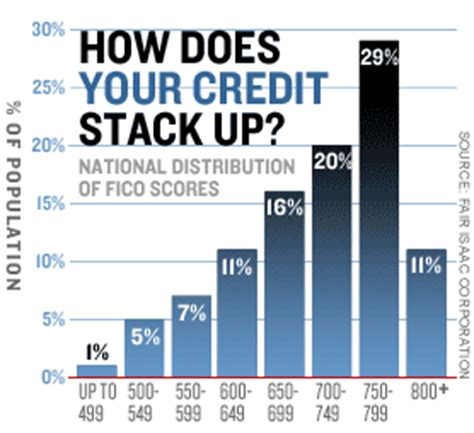 Transunion Credit Score Formula Do You What It Takes To Get The Best Mortgage Rate