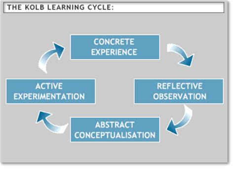 teaching and learning cycle diagram david kolb of leicester