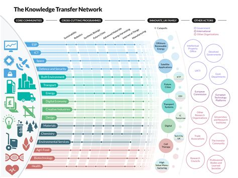 enterprise architecture roadmap template technology roadmap infographic search roadmaps