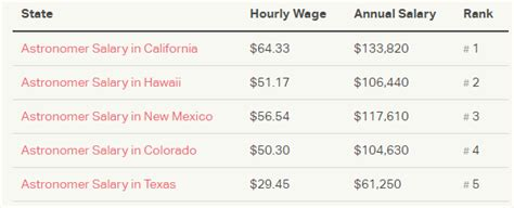 Astronomer Salary by Top Paying States For This Occupation Astronomer Salary 30 Salaries For Selected Civilian