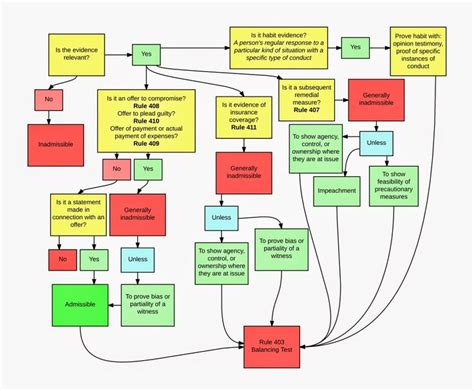 hearsay flowchart 13 best evidence is my images on