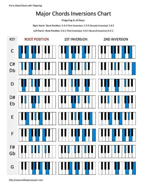 free printable piano chord chart for beginners learn piano chord inversions in major and minor with