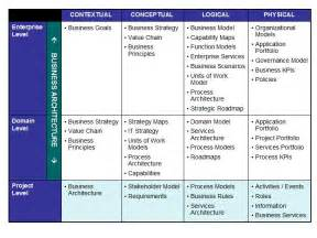 Business Architecture Framework Template Business Architecture Enterprise Architecture