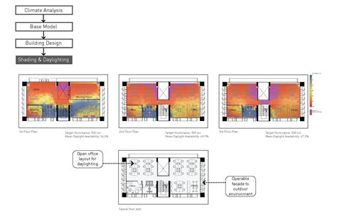 office layout and workflow design and simulation workflow of an office building in