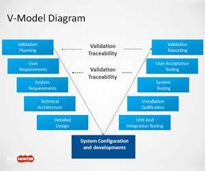 Free V Model Powerpoint Template Diagram Vee Diagram Template