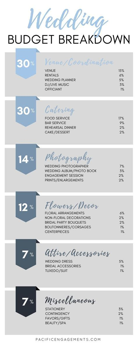 Wedding Budget Breakdown   Pacific Engagements Wedding