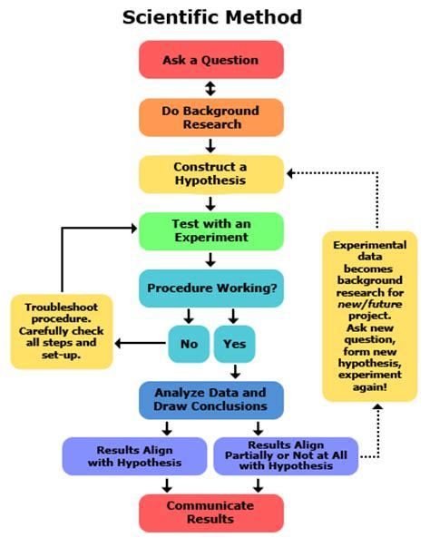 comparing  engineering design process   scientific method