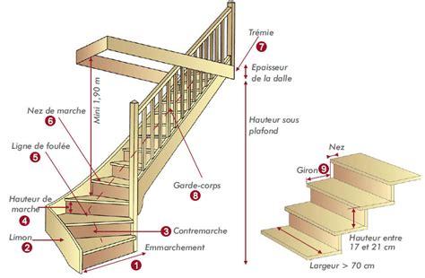 Largeur D Une Marche D Escalier by Lexique Des Termes Techniques Escalier