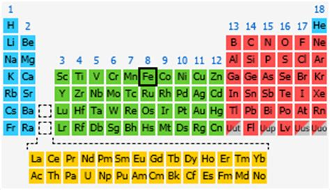 iron the periodic table at knowledgedoor