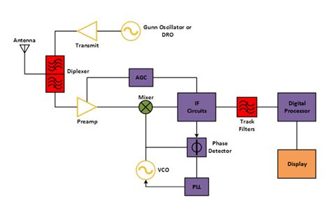 block diagrams  rf  microwave systems