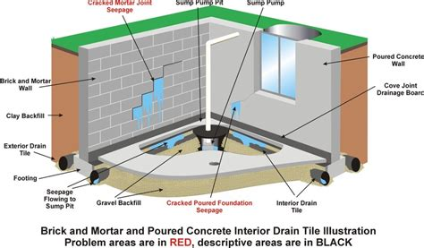 Interior Drain Tile System by Northwest Arkansas Foundation Repair Drains