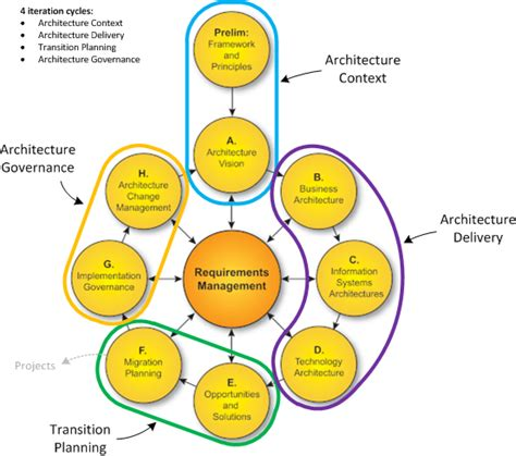 infrastructure architect togaf what is in it for me