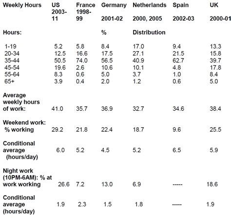 Table Hours by Americans Work And At Strange Times Vox Cepr S