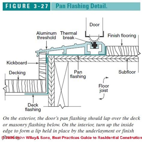 Best Practices Flashing Details For Exterior Doors Exterior Door Threshold Detail