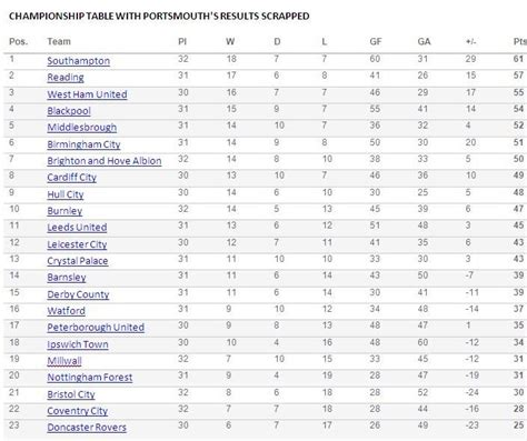 post pompey table chionship 2011 2012 football